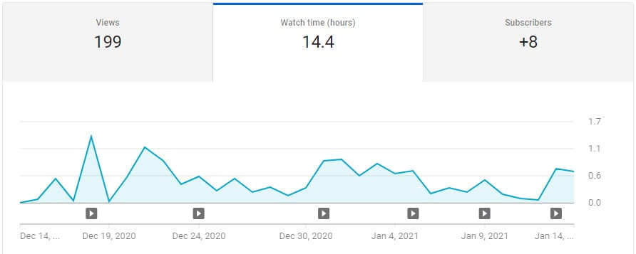 google ads youtube watch time